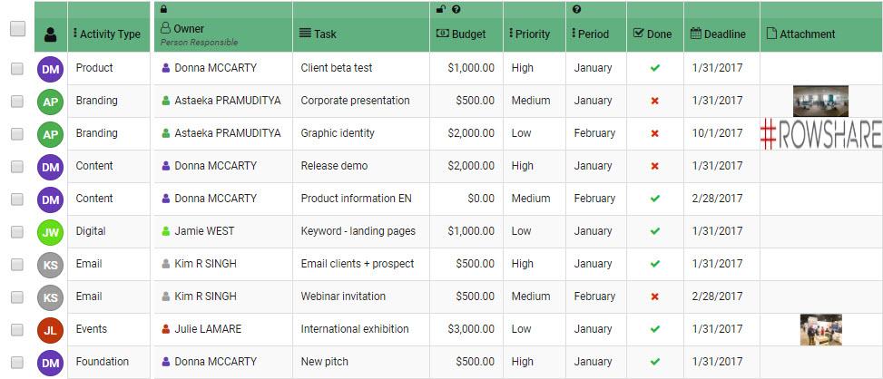 how to allocate a digital marketing budget
