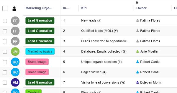 B2B Marketing KPIs - Marketing Template - RowShare